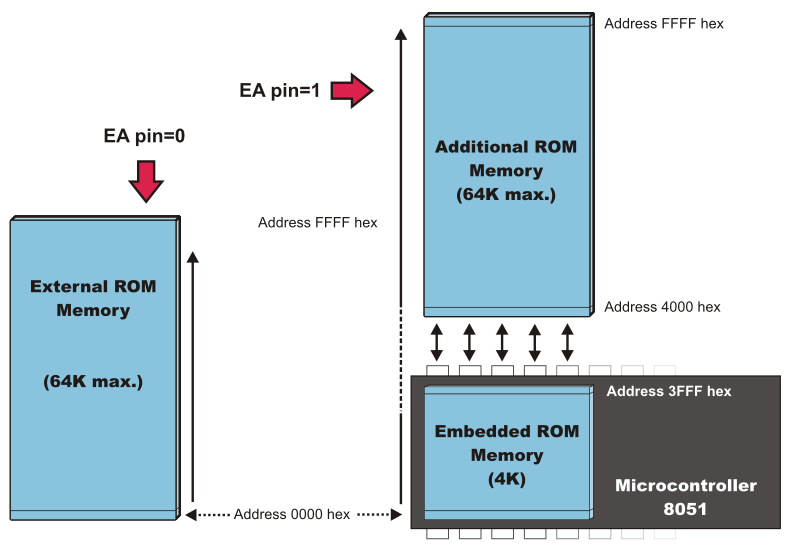 Description: EA logical state