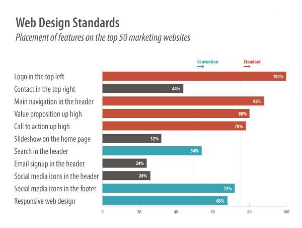 Website Design Standards