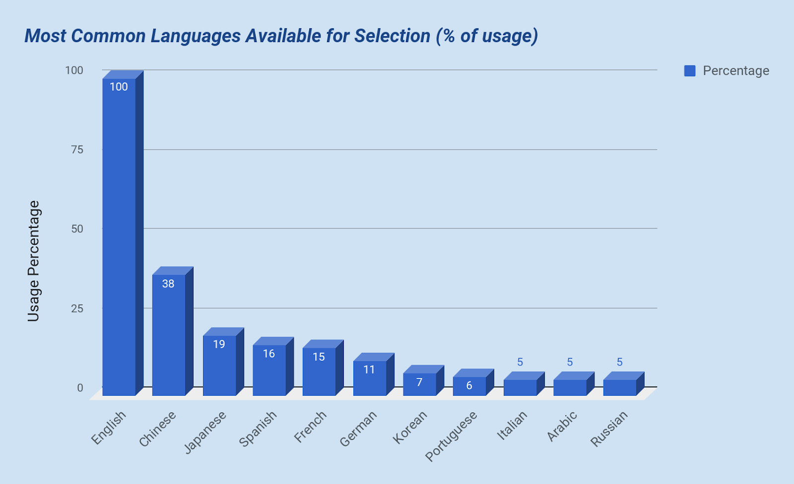 Most Common Languages for Selection