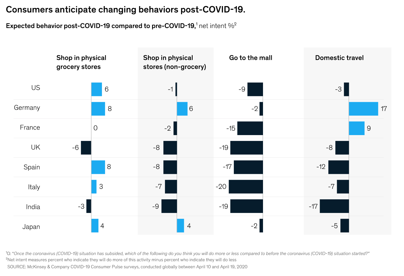 consumer anticipate changing behaviors post covid-19 data