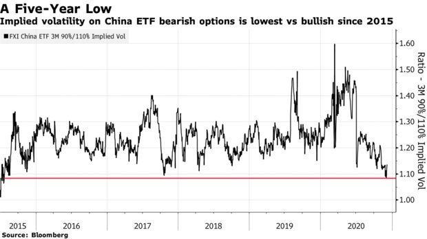 Подразумеваемая волатильность медвежьих опционов China ETF является самой низкой по сравнению с бычьей с 2015 года.