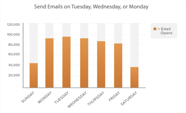 hubspot best day to email