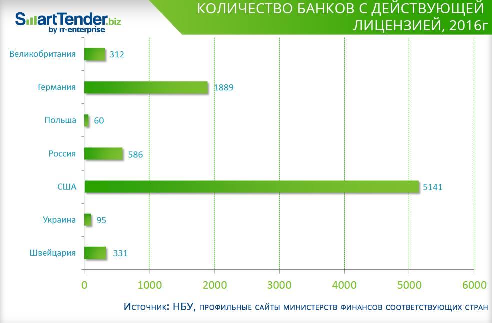 Вгосударстве Украина хотят ликвидировать очередной банк