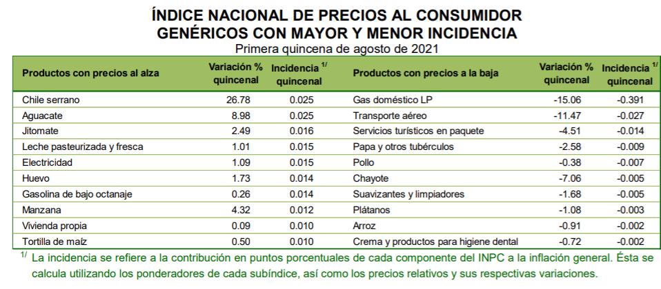 Tabla indice de precios al consumidor