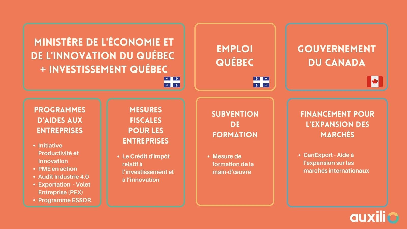 Vue d'ensemble sur les différentes aides gouvernementales pour intégrer et développer les technologies dans les entreprises