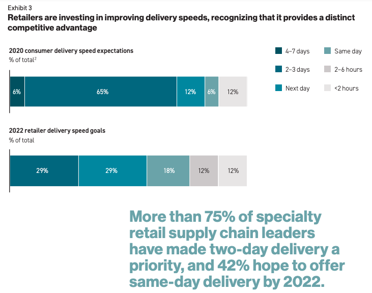investing in improving delivery speed