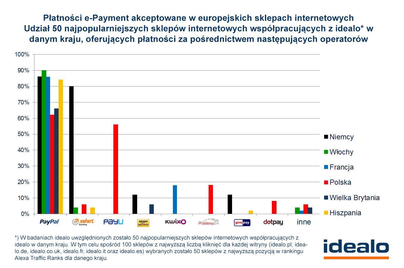 6f1e46417870e W Polsce bardziej popularne od nich są tylko przedpłata na konto i  przesyłka za pobraniem.