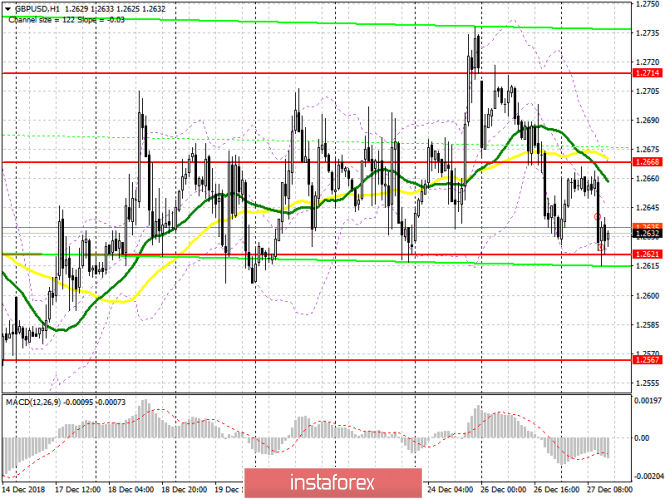 GBP / USD: plan for the American session on December 27. Pound buyers intensified at the bottom of the channel