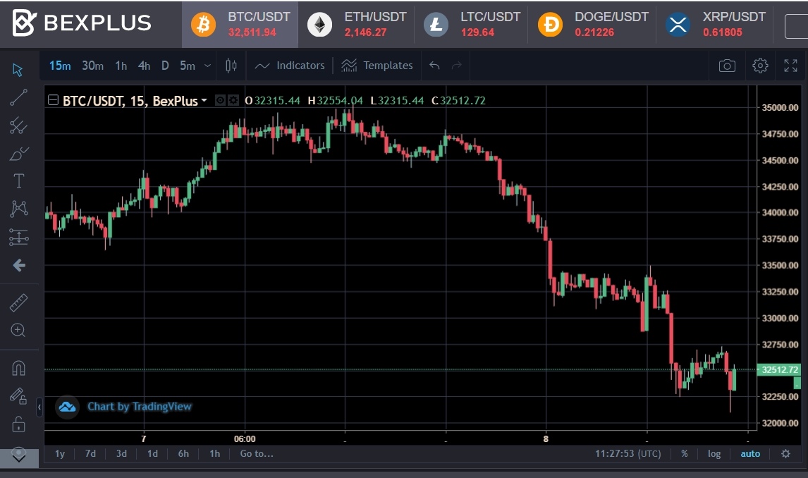 Bitcoin Price Plummeted Again,Ask Yourself 3 Questions Before Trading 2021