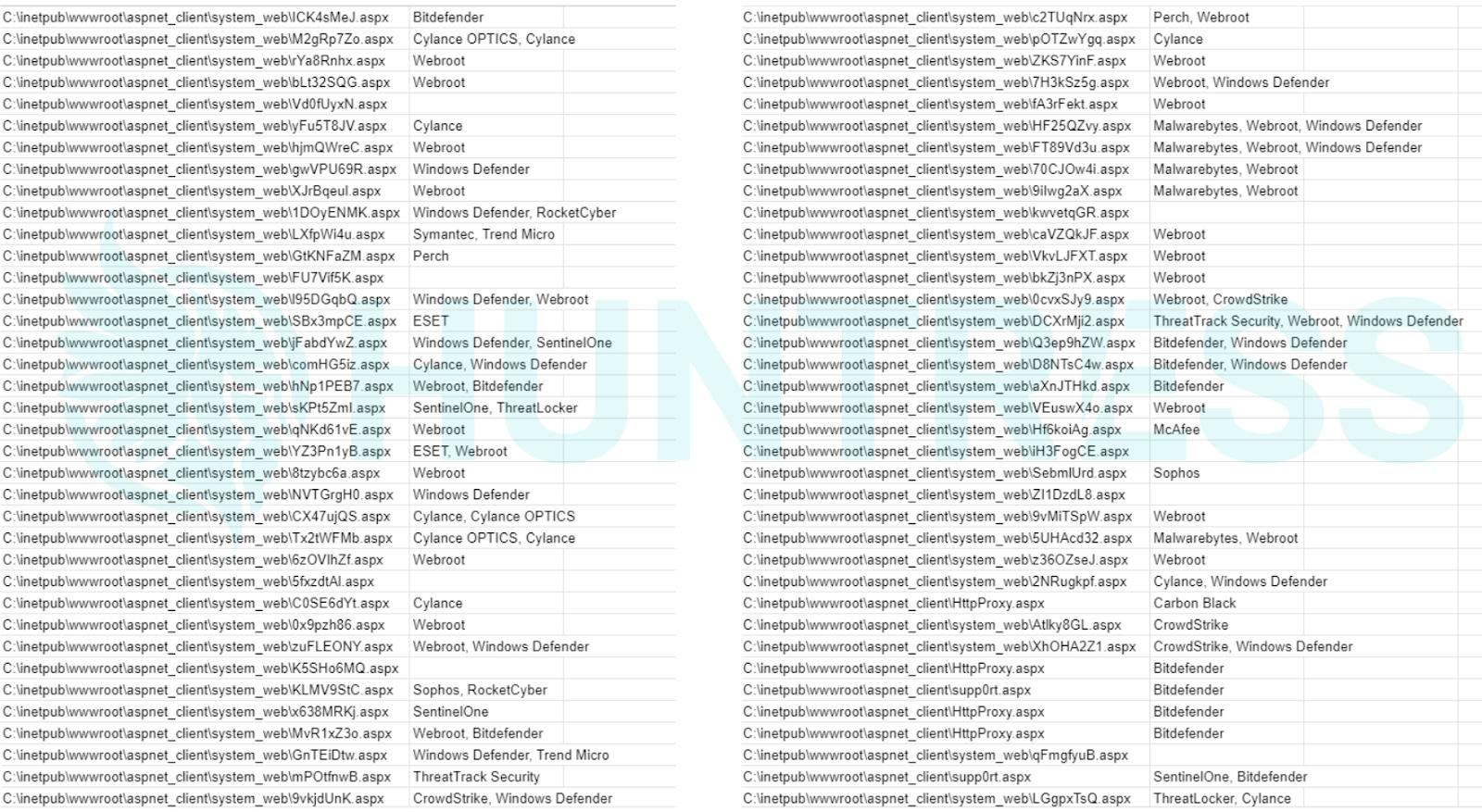 Webshell sampling