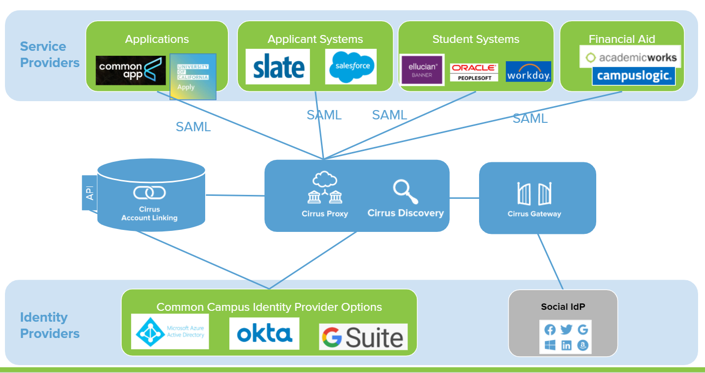 Admissions Social Login Architecture