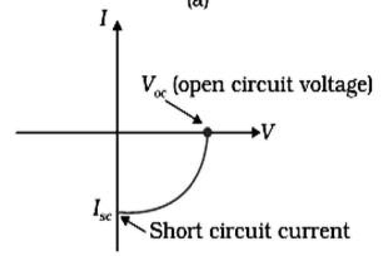 Photodiode Solar Cell Of A Currentvoltage V Curve Shortcircuit Current We Can See In The Figurethat It Is Drawn Fourth Quadrant Coordinate Axes Because Does Not Draw But Supplies Same To