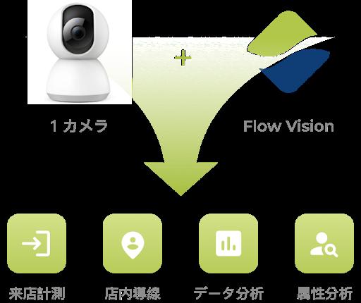 〈プレスリリース〉設置工事不要【月額9,900円から小売店舗や商業施設での分析が開始できる】株式会社Flow Solutions(フローソリューションズ)からの新提案