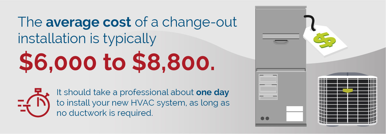 Average HVAC replacement cost graphic