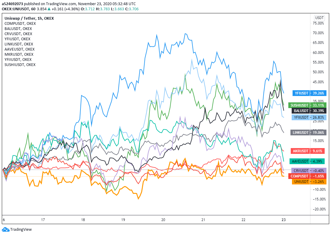 Weekly returns of major DeFi tokens, 11/16–11/22