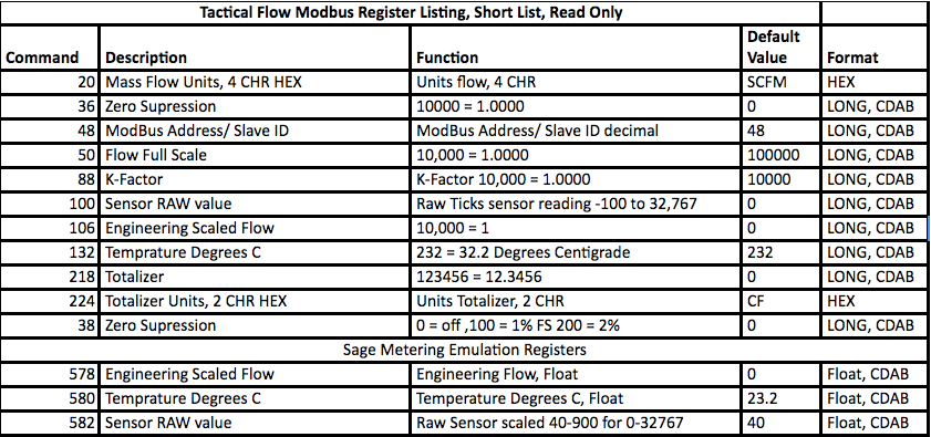 ModBus and USB Serial Terminal Instructions  – Tactical Flow Meter