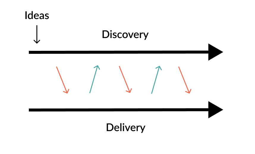 Discovery and Delivery graphic