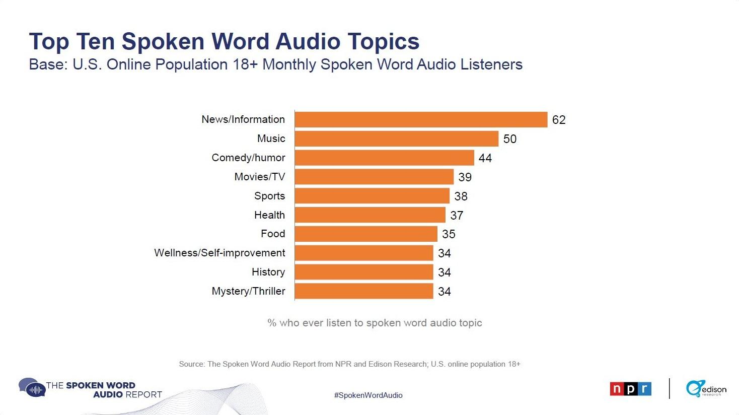 Top Ten Spoken Word Audio Topics  report