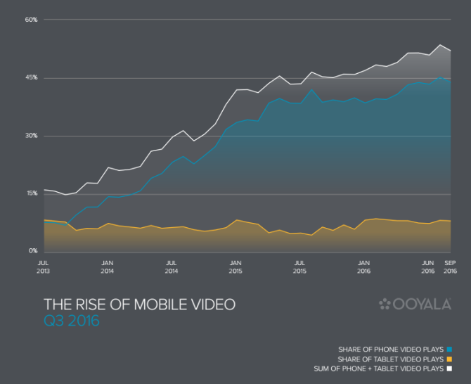 mobile video views