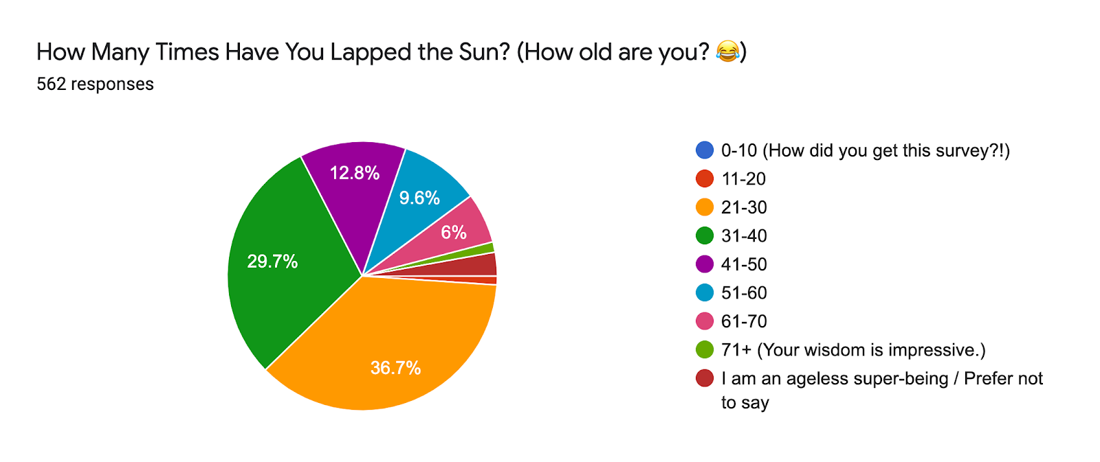 Forms response chart. Question title: How Many Times Have You Lapped the Sun? (How old are you? 😂). Number of responses: 562 responses.