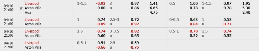 Tỷ lệ kèo Liverpool vs Aston Villa theo nhà cái W88