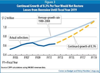 STATE-BY-STATE STRATEGIC UNEMPLOYMENT REDUCTION PLAN: