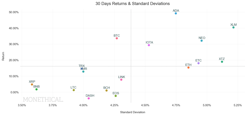 crypto returns volatility May 15
