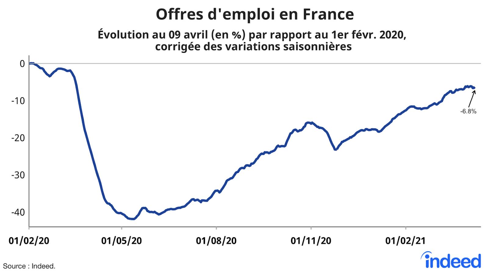Offres d emplou en France