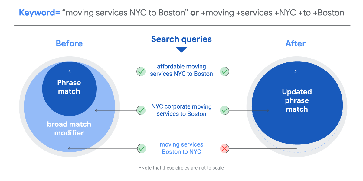 """ID: A graph of two circles titled """"Keyword: 'moving services NYC to Boston' or +moving +services +NYC +to +Boston."""" Te first circle is labeled """"Before"""" and contains a large blue circle labeled """"broad match modifier"""" with a smaller, dark blue circle inside it labeled """"phrase match."""" On the right is a large circle labeled """"After,"""" with a derk blue circle taking up most of it that's labeled """"updated phase match."""" There is a list of search queries between the two circles showing what queries would appear in different keyword match types. The phrase """"affordable moving services NYC to Boston"""" appears in both phrase match and updated phrase match. The phrase """"NYC corporate moving services to boston"""" appears in broad match modifier and updated phrase match. The phrase """"moving services Boston to NYC"""" only appears in broad match modifier End ID."""