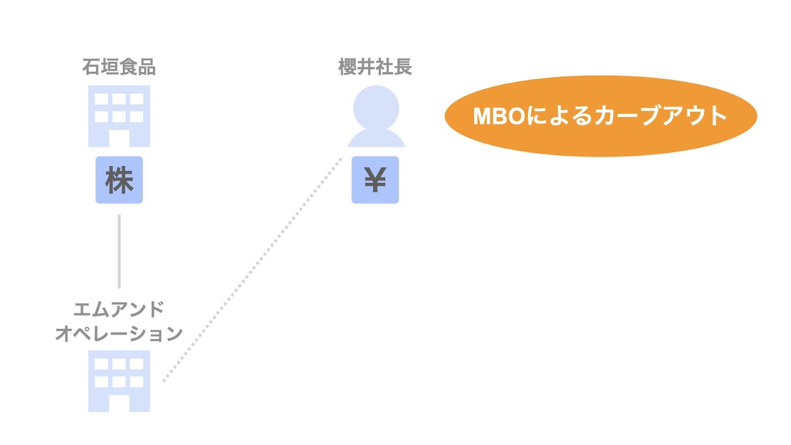 石垣食品子会社のMBOによるカーブアウトの概要