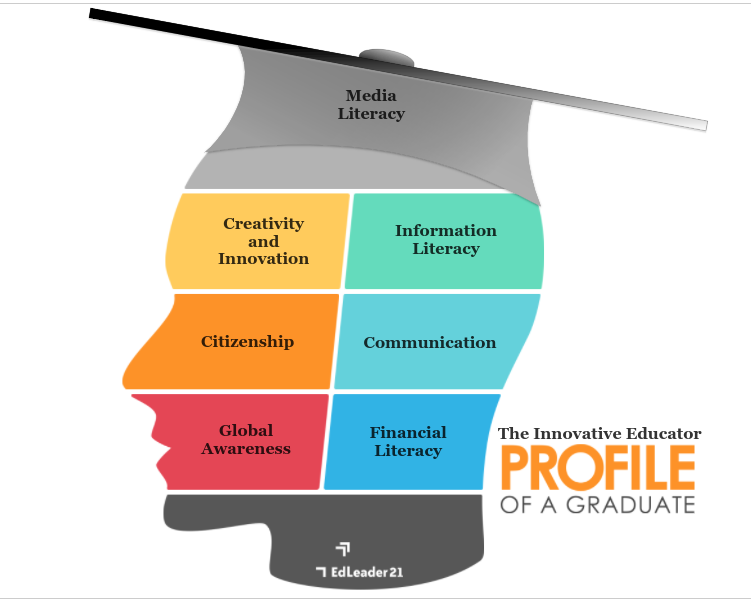 Student with graduate hat broken down into areas like media literacy, financial literacy.