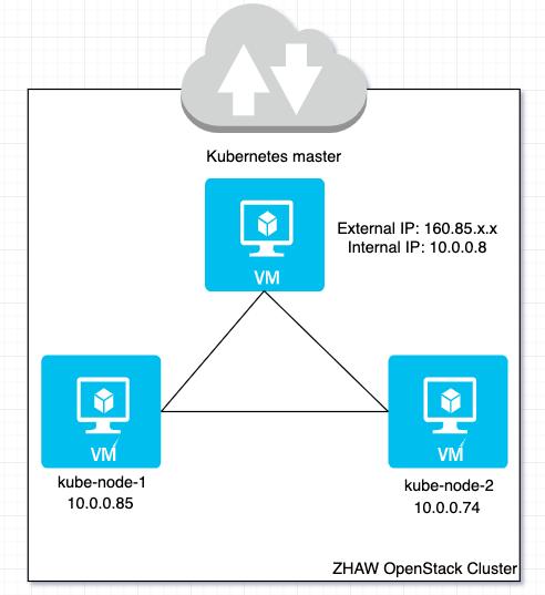 Deploying OpenWhisk on Kubernetes on OpenStack – Service