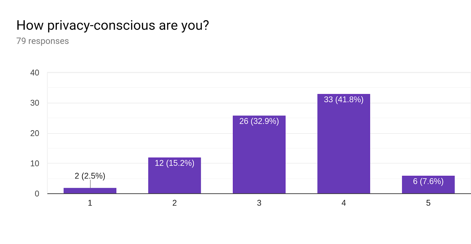 Forms response chart. Question title: How privacy-conscious are you?. Number of responses: 79 responses.