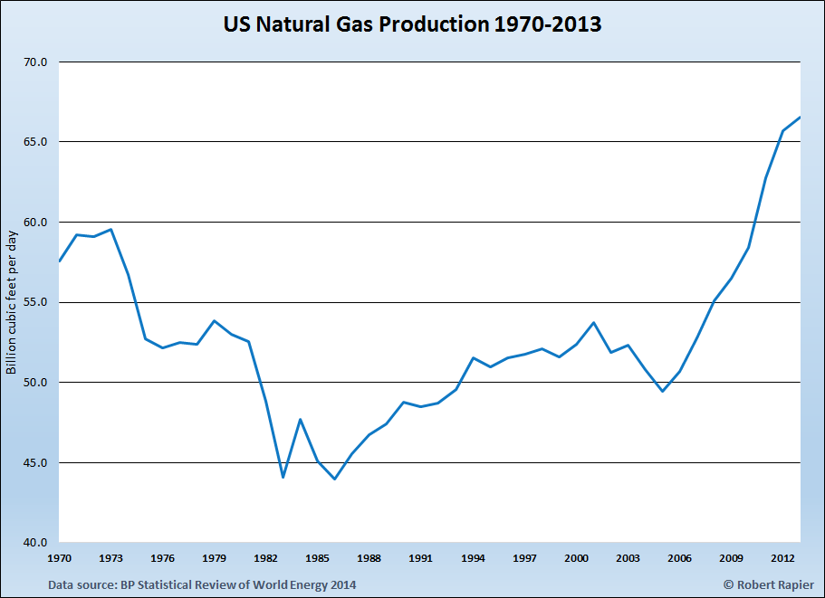 US Gas Production 1965 through 2013.png
