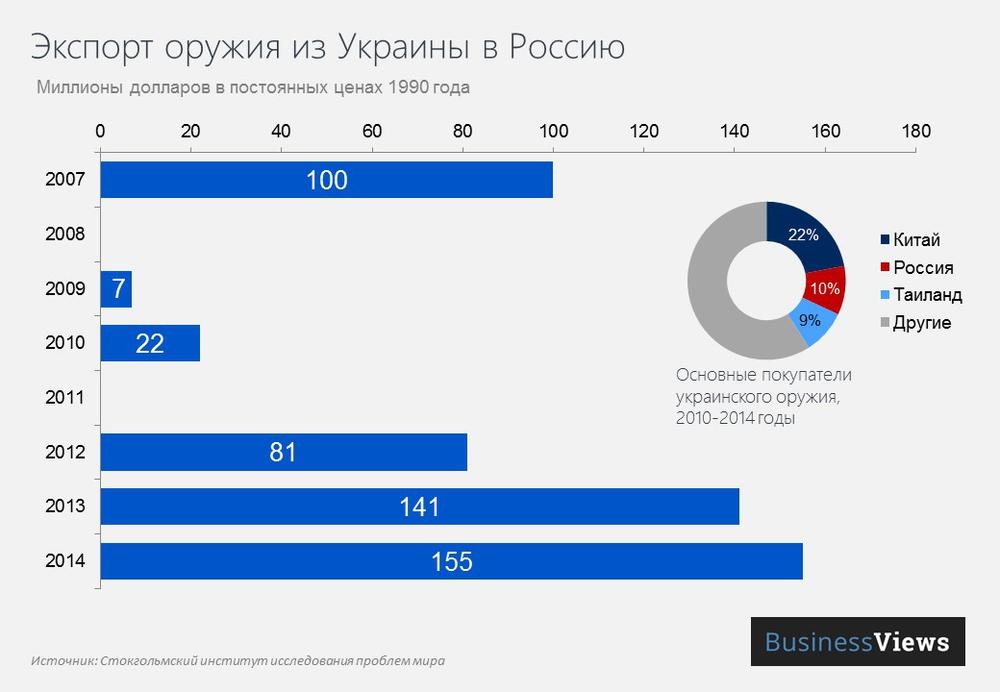 экспорт оружия из Украины в Россию