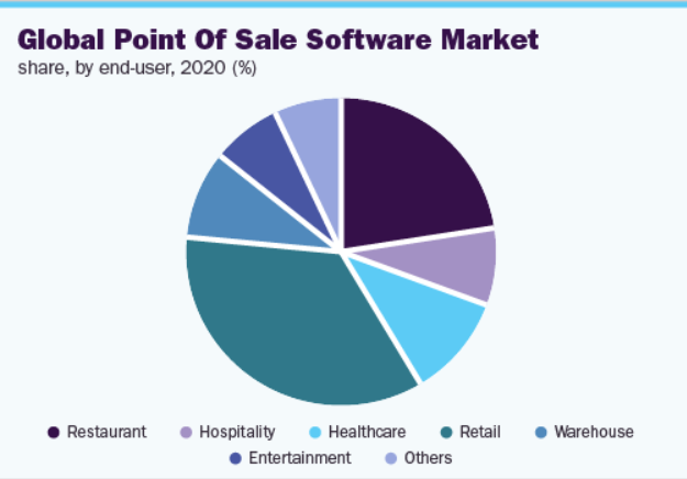 pos market share