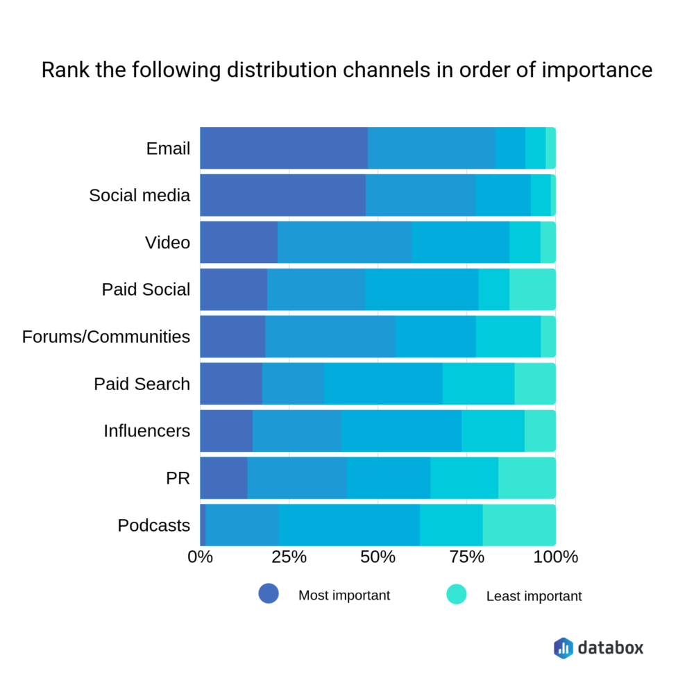 Image showing content distribution channels ranked in order of importance