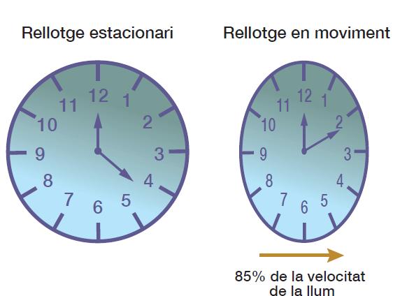 rellotges_relativistes