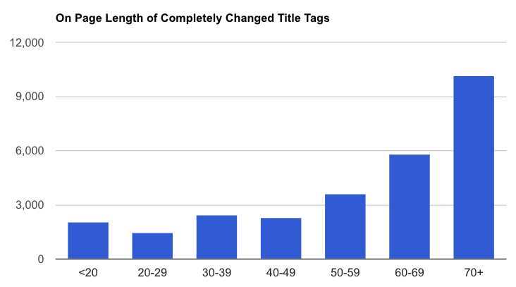 average length of completely changed title tags