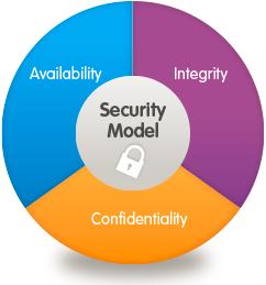 Resultado de imagen de modelo de seguridad CIA