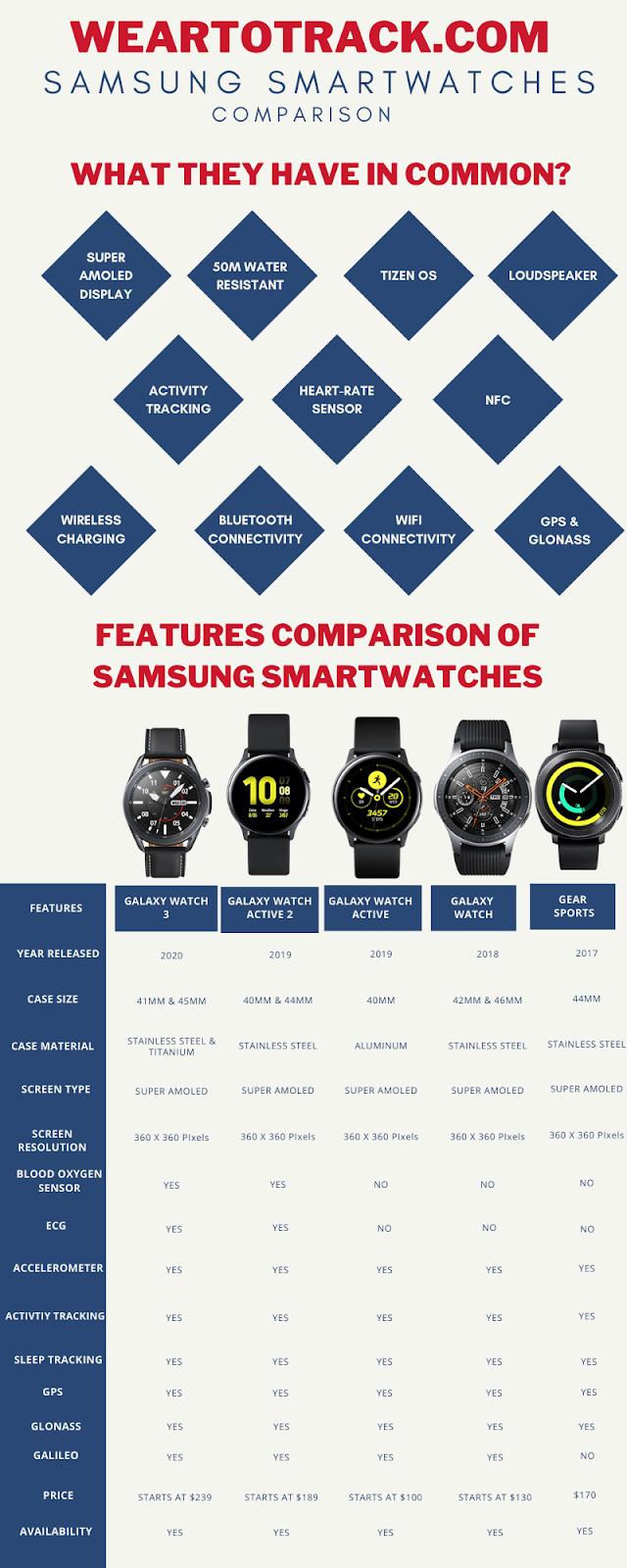 Samsung Watches comparison chart