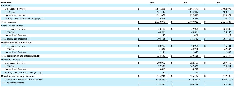 Geo Group stock revenue breakdown
