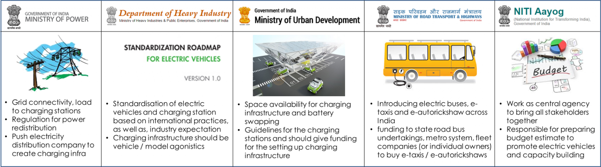 Image result for electric mobility in india