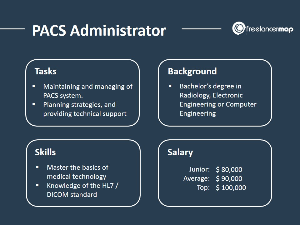 PACS Administrator - Job Profile and Role Overview