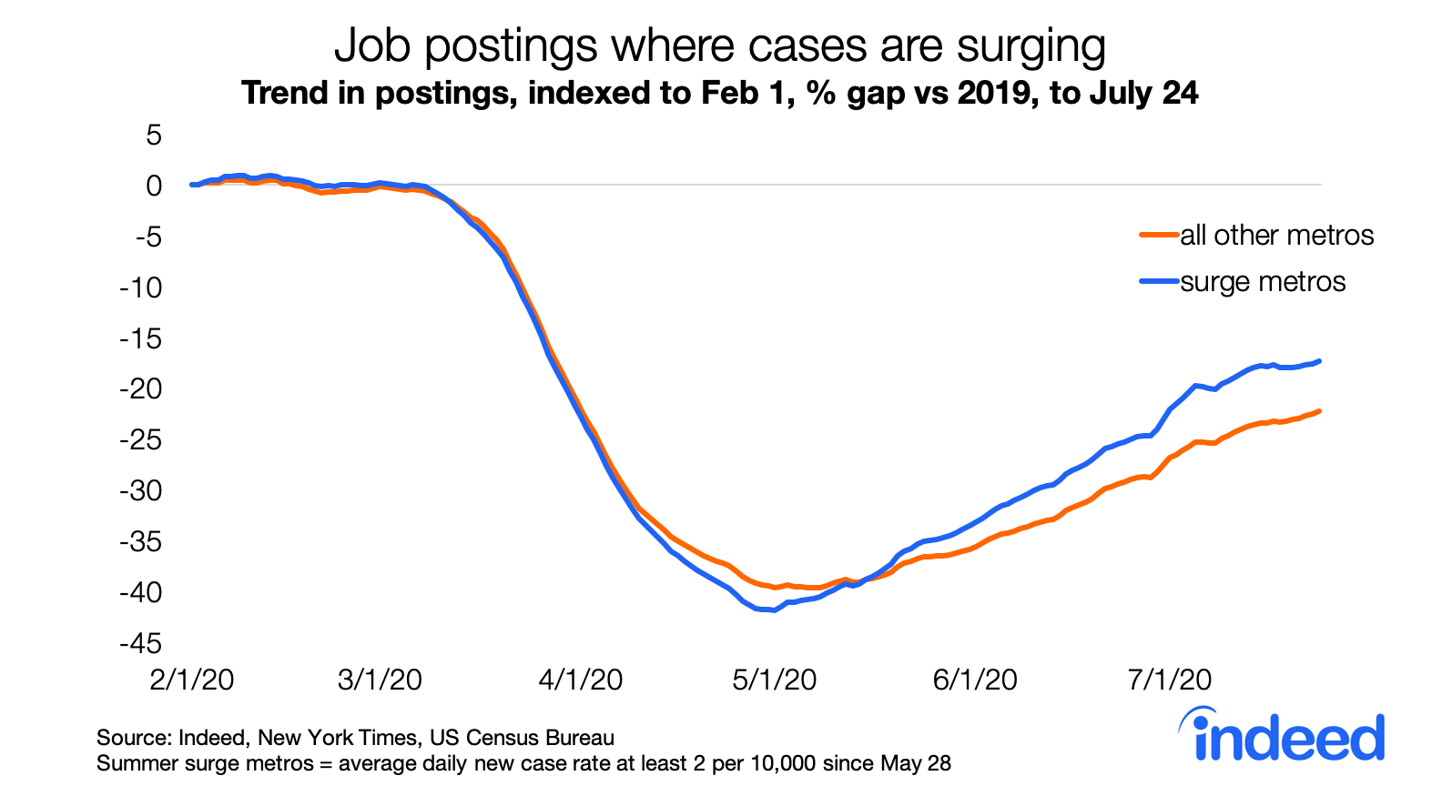 Job postings where cases are surging