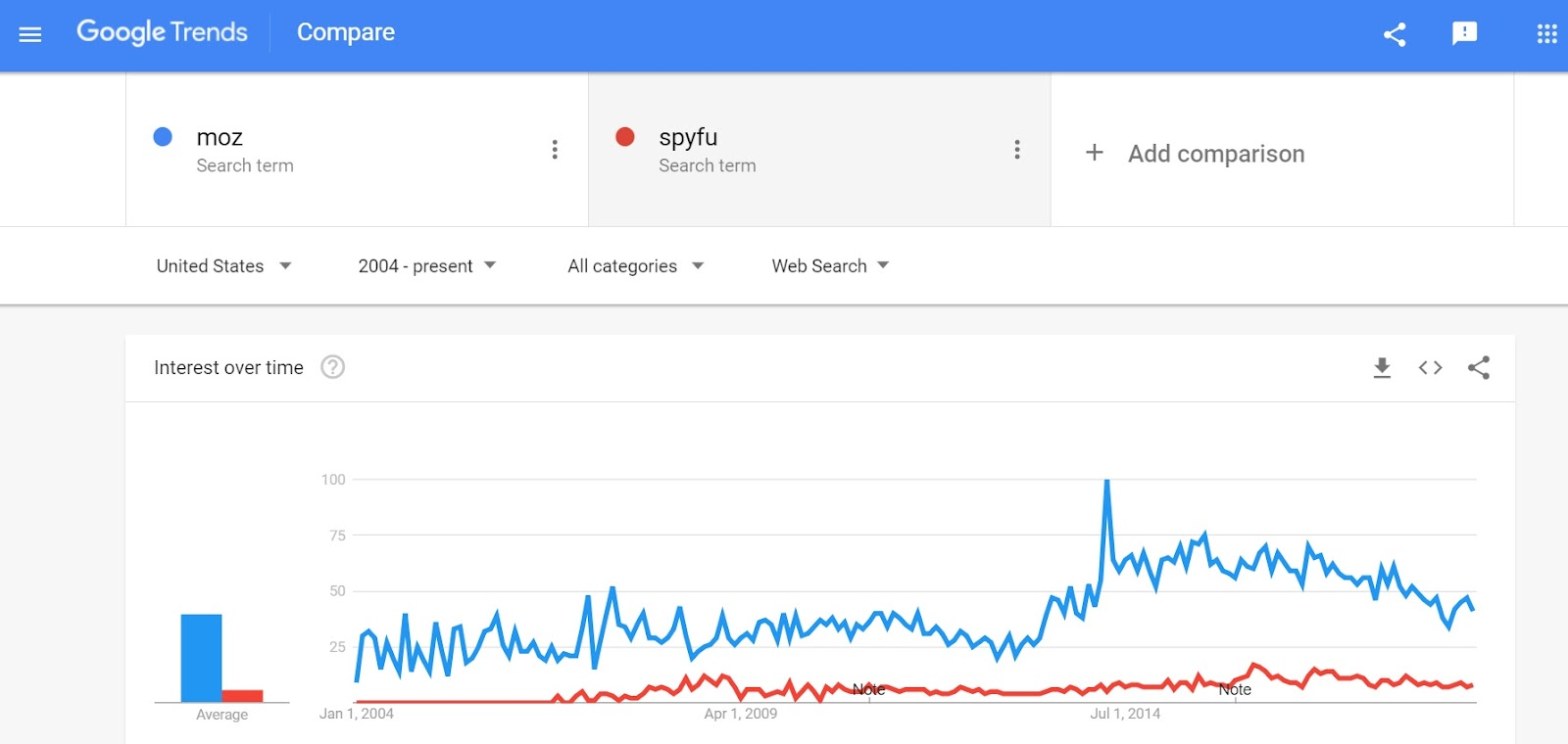 Competitor Comparasion Google Trends