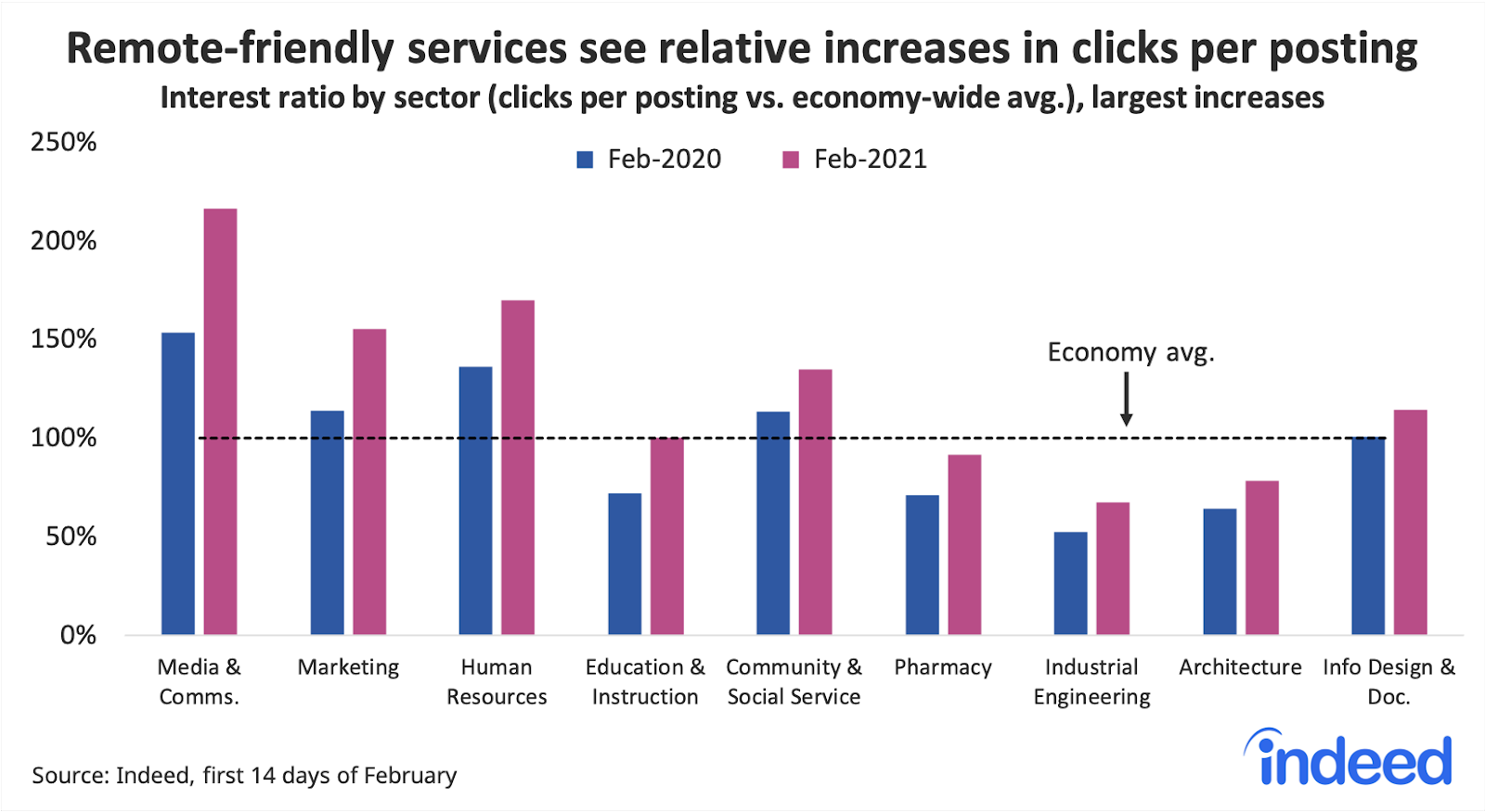 Bar graph showing remote-friendly services see relative increases in clicks per posting