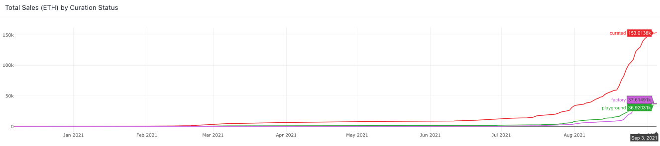 Art Blocks sales data