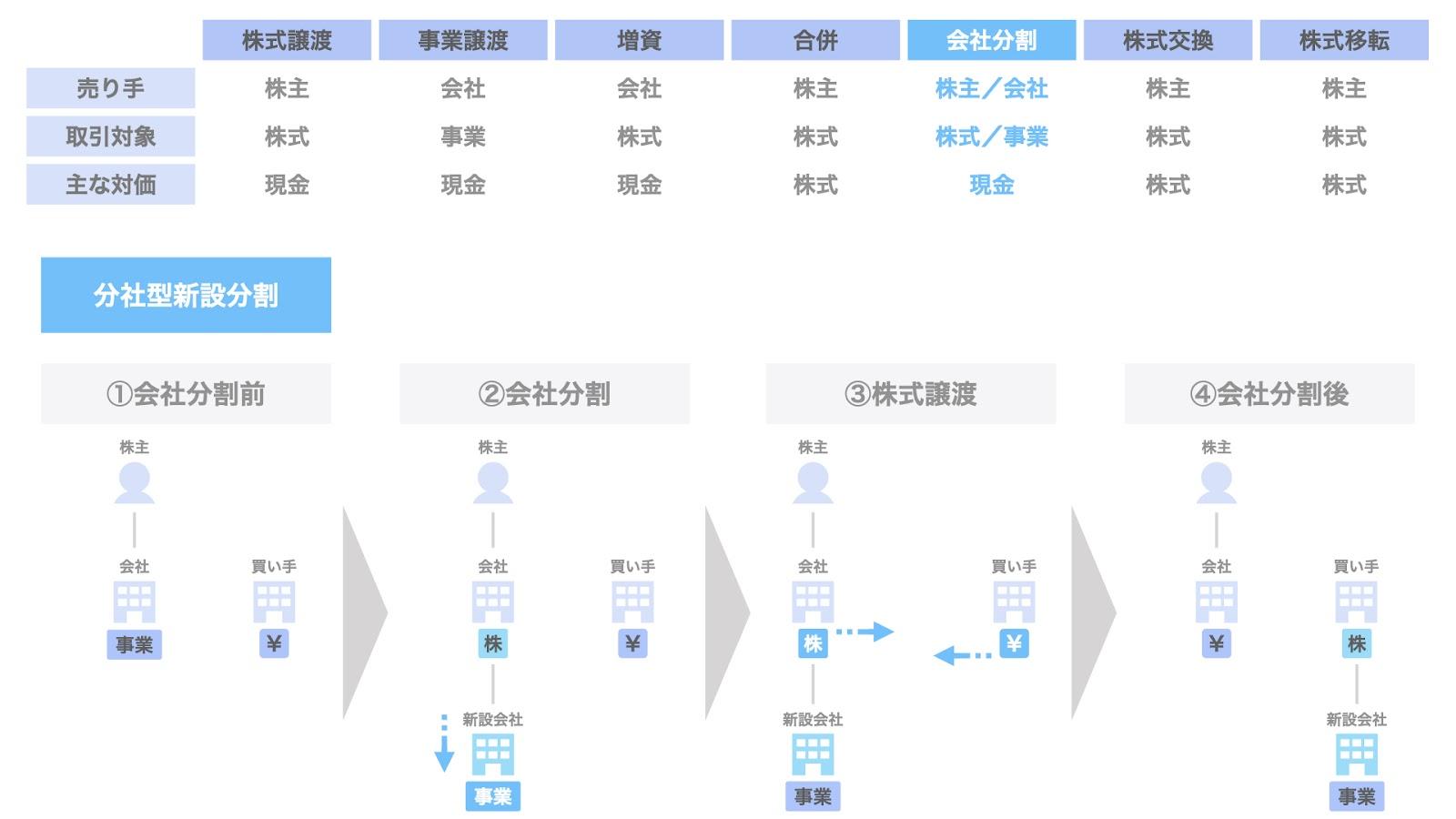 E-a. 分社型新設分割