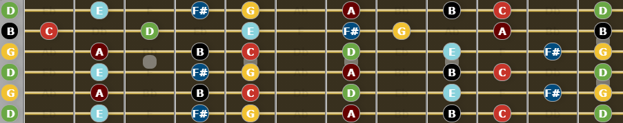 Ultimate Guide to Open G Tuning - G Major Scale